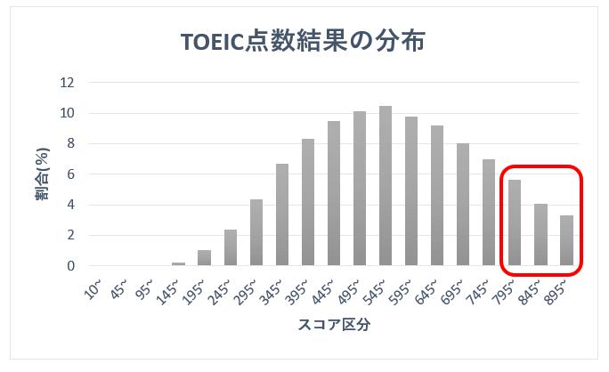 toeicスコアグラフ